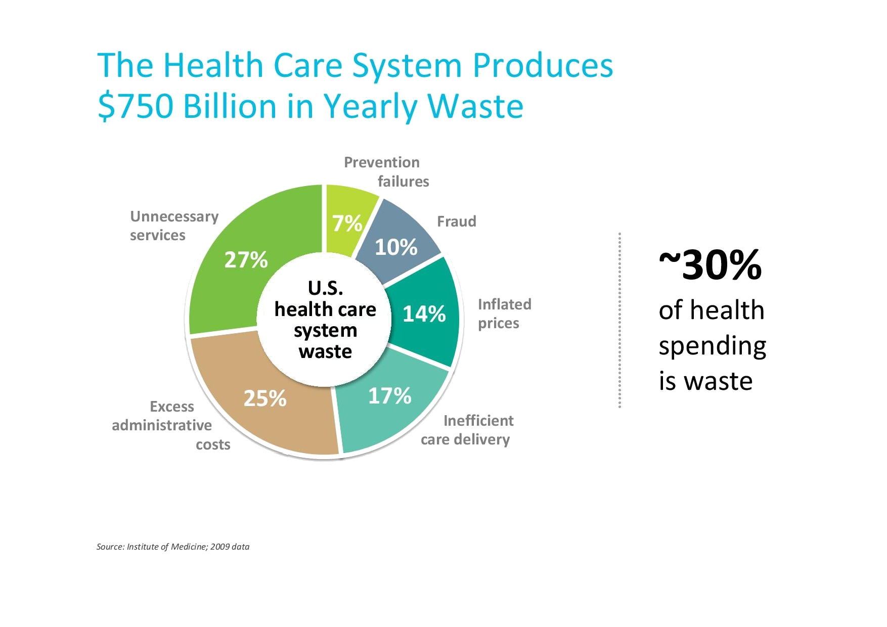 The Health Care systemproduces $750 Billion iin yearly Waste